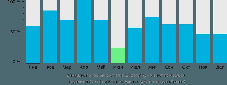 Динамика поиска авиабилетов из Хайдарабада в Маскат по месяцам