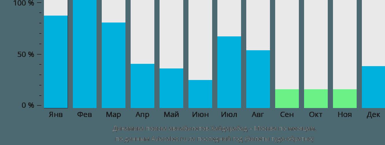 Динамика поиска авиабилетов из Хайдарабада в Москву по месяцам