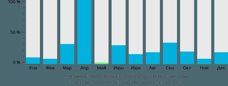 Динамика поиска авиабилетов из Хайдарабада в Финикс по месяцам