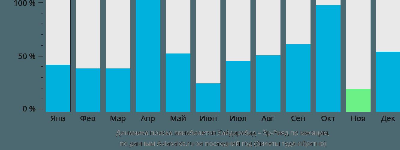 Динамика поиска авиабилетов из Хайдарабада в Эр-Рияд по месяцам