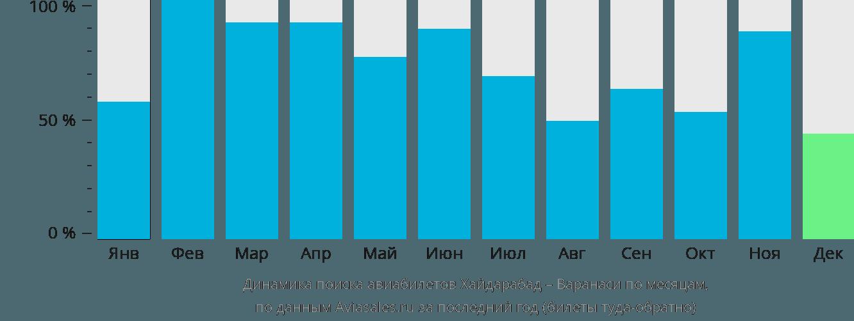 Динамика поиска авиабилетов из Хайдарабада в Варанаси по месяцам