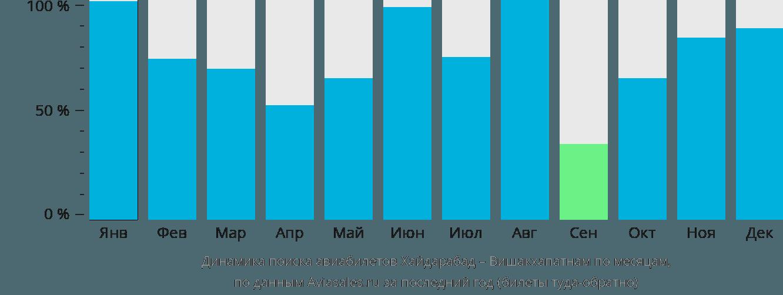Динамика поиска авиабилетов из Хайдарабада в Вишакхапатнама по месяцам