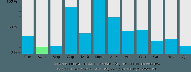 Динамика поиска авиабилетов из Хайдарабада в Вашингтон по месяцам