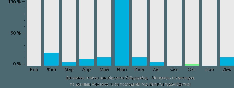 Динамика поиска авиабилетов из Хайдарабада в Монреаль по месяцам