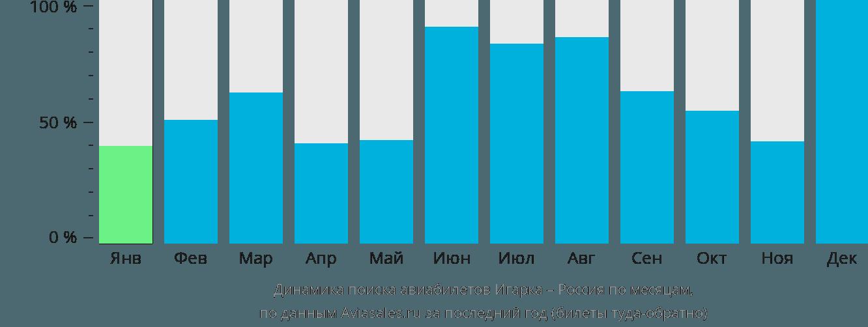Динамика поиска авиабилетов из Игарки в Россию по месяцам