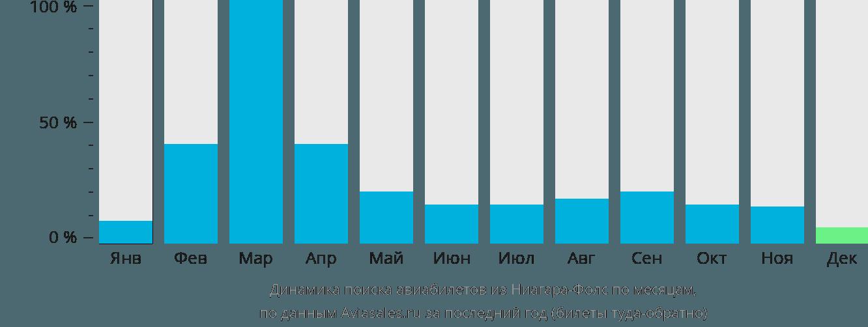 Динамика поиска авиабилетов из Ниагара Фолс по месяцам