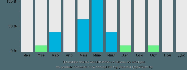 Динамика поиска авиабилетов из Кайаны по месяцам