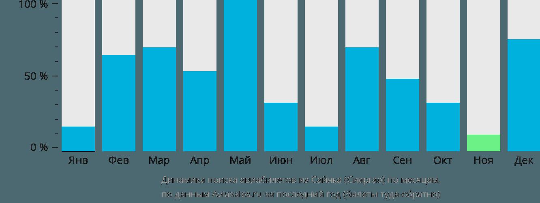 Динамика поиска авиабилетов из Сайяка (Сиаргао) по месяцам