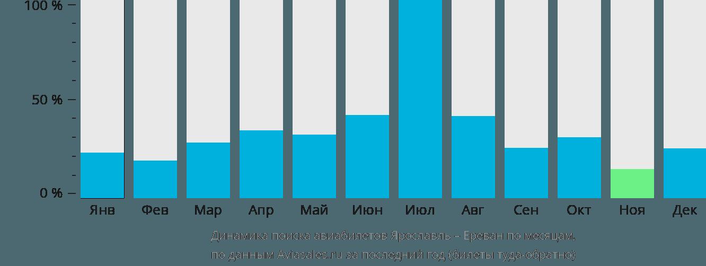 Динамика поиска авиабилетов из Ярославля в Ереван по месяцам