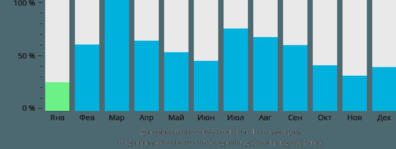 Динамика поиска авиабилетов из Ясс по месяцам