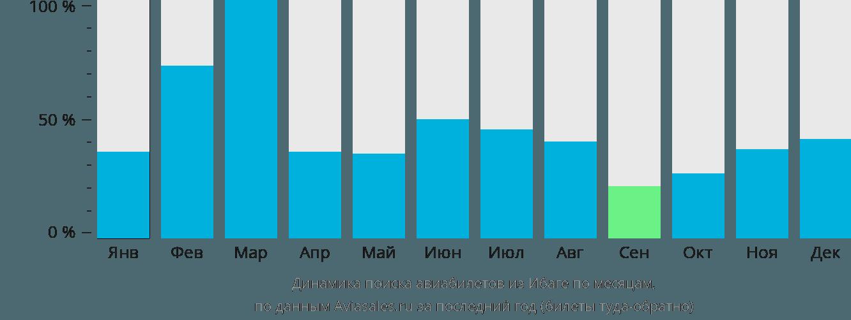 Динамика поиска авиабилетов из Ибаге по месяцам