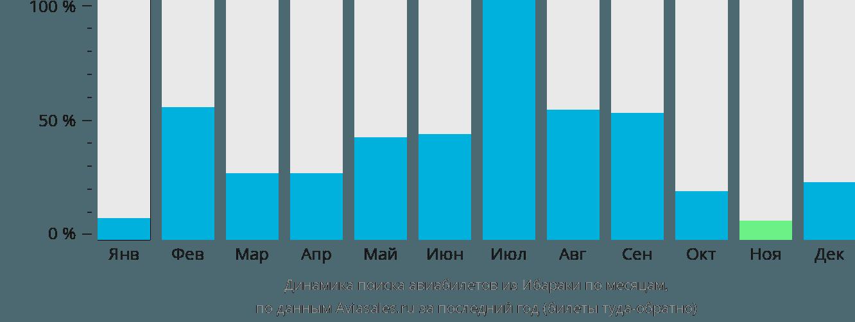 Динамика поиска авиабилетов из Ибараки по месяцам