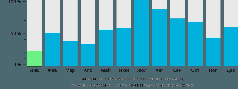 Динамика поиска авиабилетов из Ибицы по месяцам