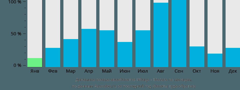 Динамика поиска авиабилетов из Ибицы в Малагу по месяцам