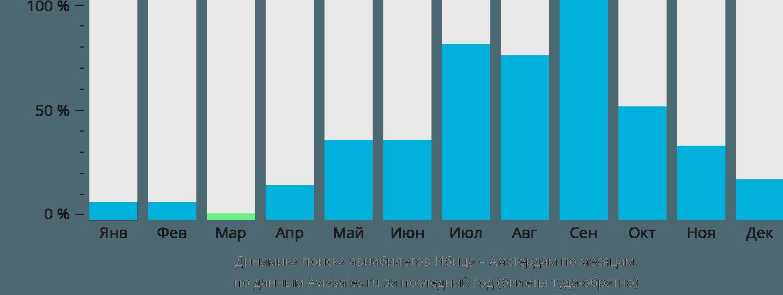Динамика поиска авиабилетов из Ибицы в Амстердам по месяцам