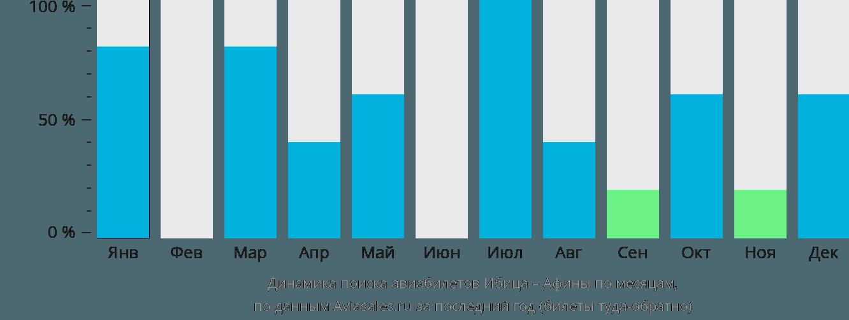 Динамика поиска авиабилетов из Ибицы в Афины по месяцам