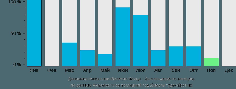 Динамика поиска авиабилетов из Ибицы в Дюссельдорф по месяцам