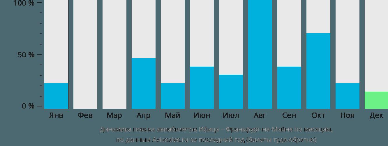 Динамика поиска авиабилетов из Ибицы во Франкфурт-на-Майне по месяцам