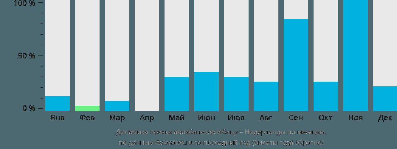 Динамика поиска авиабилетов из Ибицы в Нидерланды по месяцам