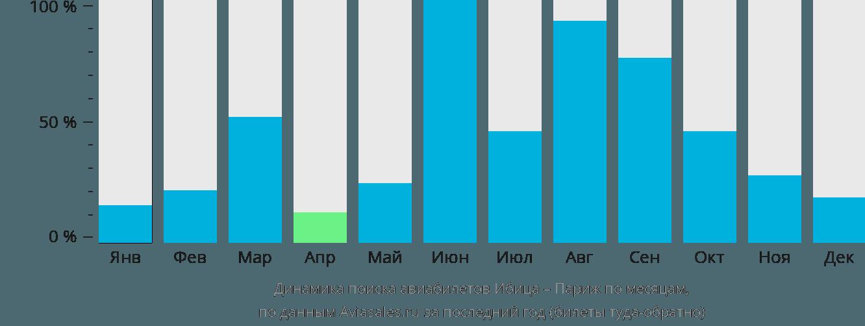 Динамика поиска авиабилетов из Ибицы в Париж по месяцам