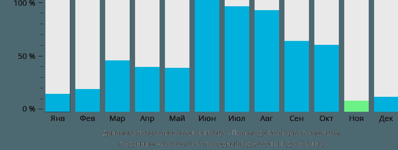 Динамика поиска авиабилетов из Ибицы в Пальма-де-Мальорку по месяцам