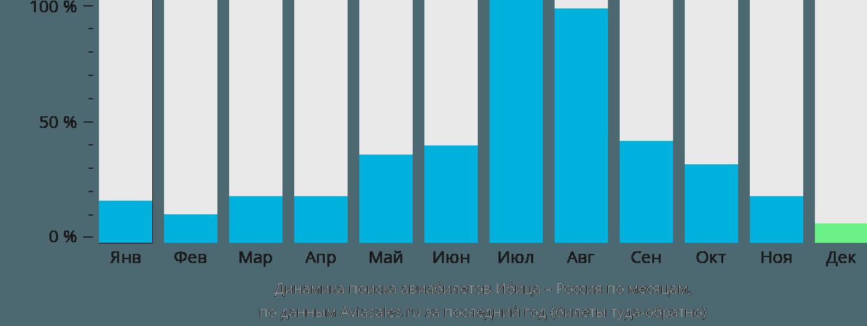 Динамика поиска авиабилетов из Ибицы в Россию по месяцам
