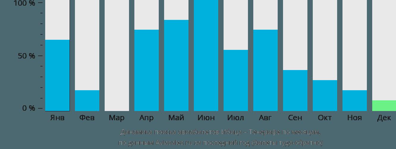 Динамика поиска авиабилетов из Ибицы на Тенерифе по месяцам