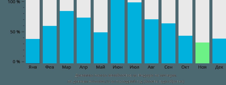 Динамика поиска авиабилетов из Индора по месяцам