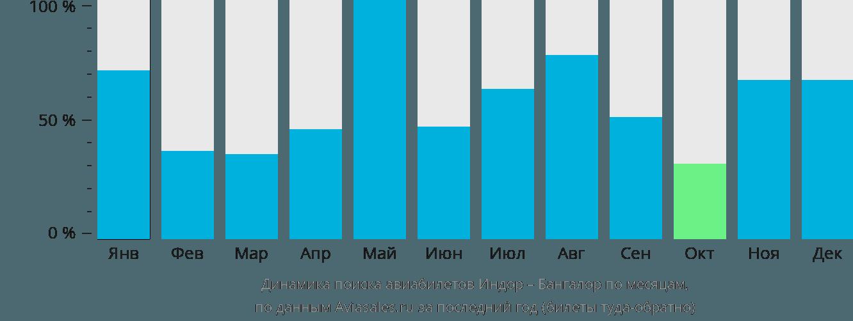 Динамика поиска авиабилетов из Индора в Бангалор по месяцам