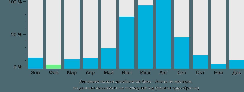 Динамика поиска авиабилетов из Киева в Анапу по месяцам