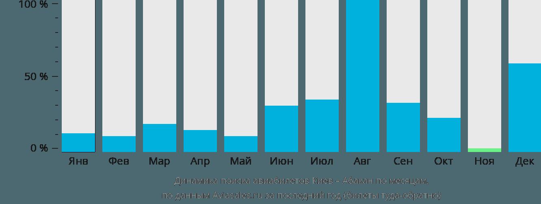 Динамика поиска авиабилетов из Киева в Абакан по месяцам