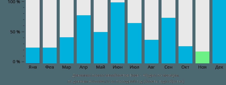 Динамика поиска авиабилетов из Киева в Абуджу по месяцам