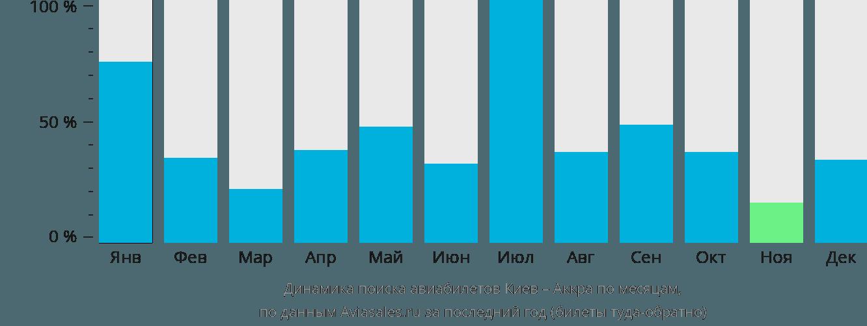 Динамика поиска авиабилетов из Киева в Аккру по месяцам