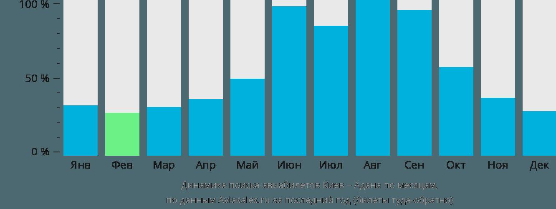 Динамика поиска авиабилетов из Киева в Адану по месяцам