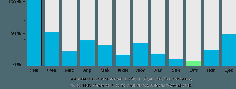Динамика поиска авиабилетов из Киева в Аддис-Абебу по месяцам