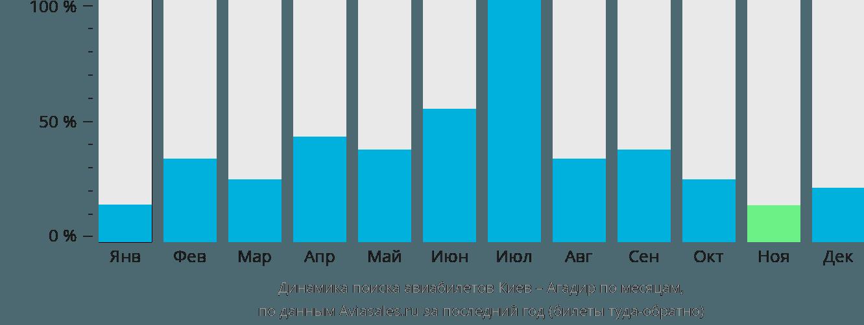 Динамика поиска авиабилетов из Киева в Агадир по месяцам