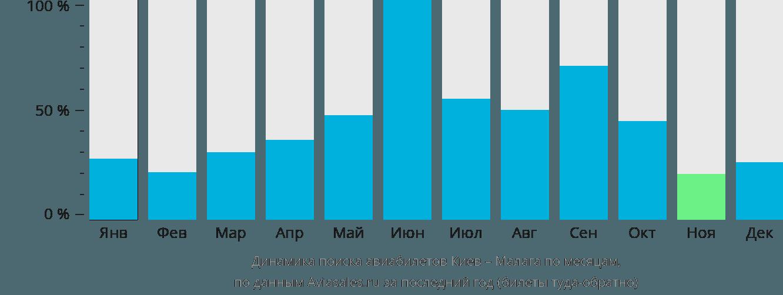 Динамика поиска авиабилетов из Киева в Малагу по месяцам