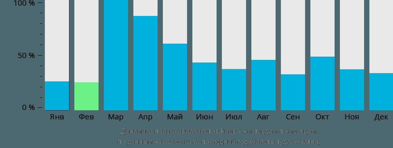 Динамика поиска авиабилетов из Киева в Амстердам по месяцам