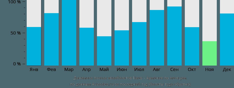 Динамика поиска авиабилетов из Киева в Армению по месяцам