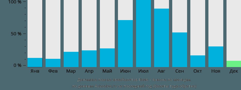 Динамика поиска авиабилетов из Киева в Анкону по месяцам