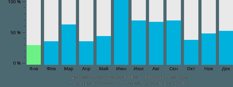 Динамика поиска авиабилетов из Киева в Астрахань по месяцам