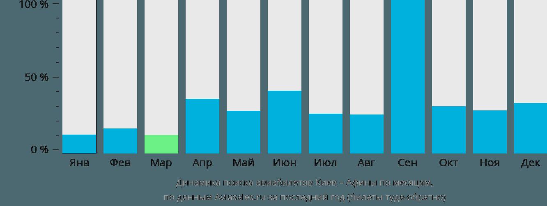 Динамика поиска авиабилетов из Киева в Афины по месяцам