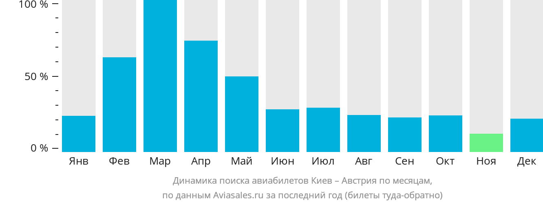 Динамика поиска авиабилетов из Киева в Австрию по месяцам