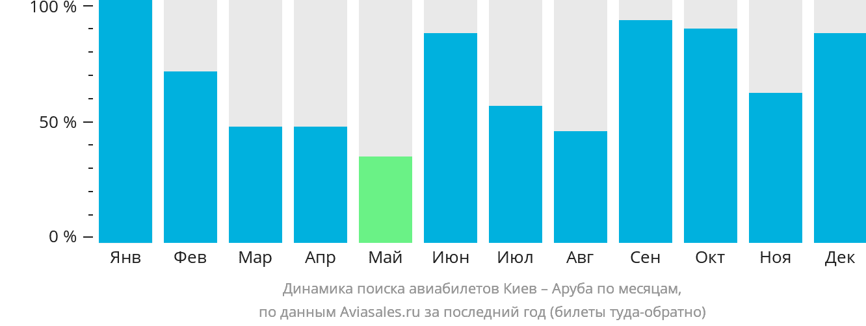 Динамика поиска авиабилетов из Киева в Арубу по месяцам