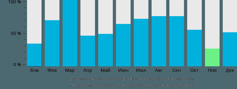 Динамика поиска авиабилетов из Киева в Азербайджан по месяцам