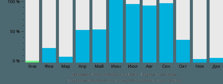 Динамика поиска авиабилетов из Киева в Бодрум по месяцам
