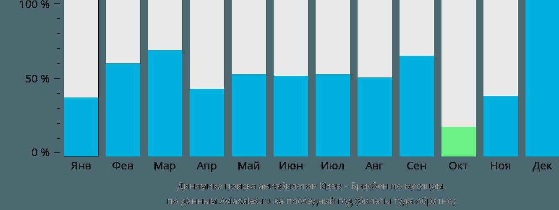 Динамика поиска авиабилетов из Киева в Брисбен по месяцам