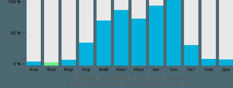 Динамика поиска авиабилетов из Киева на Корфу по месяцам