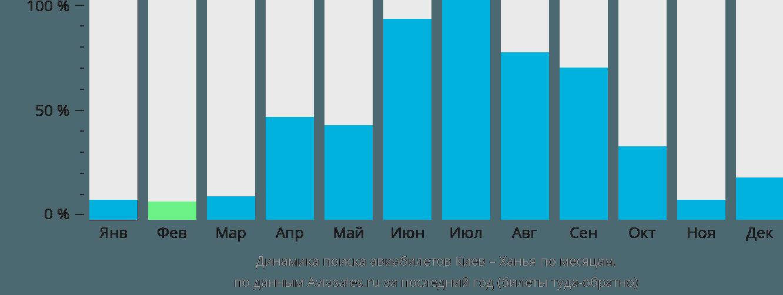 Динамика поиска авиабилетов из Киева в Ханью по месяцам
