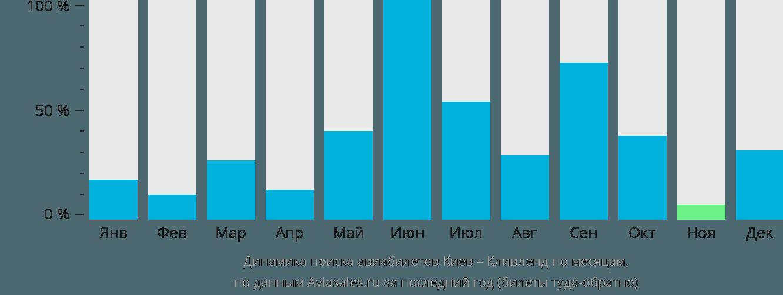 Динамика поиска авиабилетов из Киева в Кливленд по месяцам